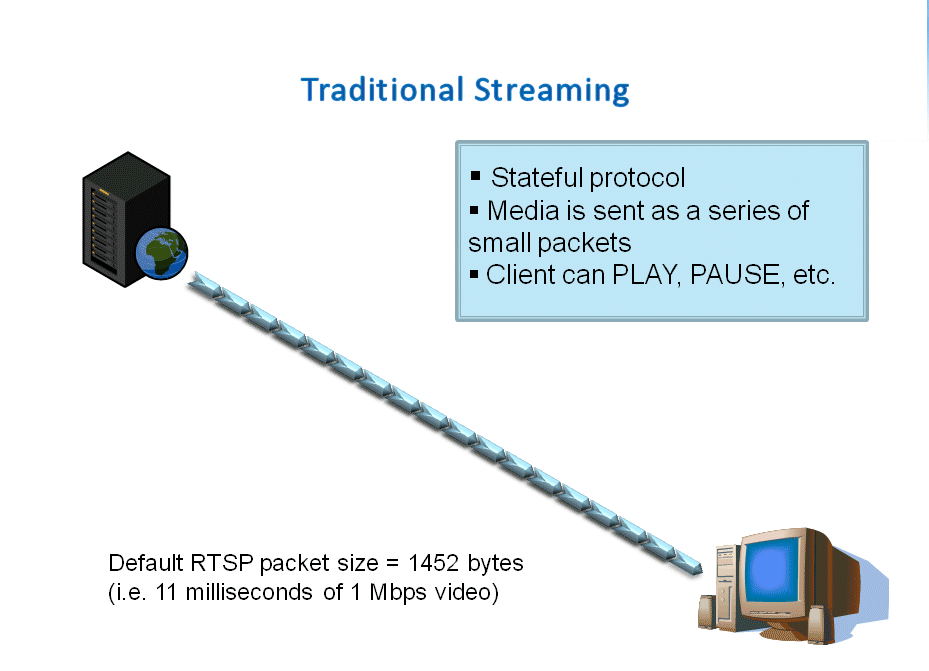 RTSP is an example of a traditional streaming protocol