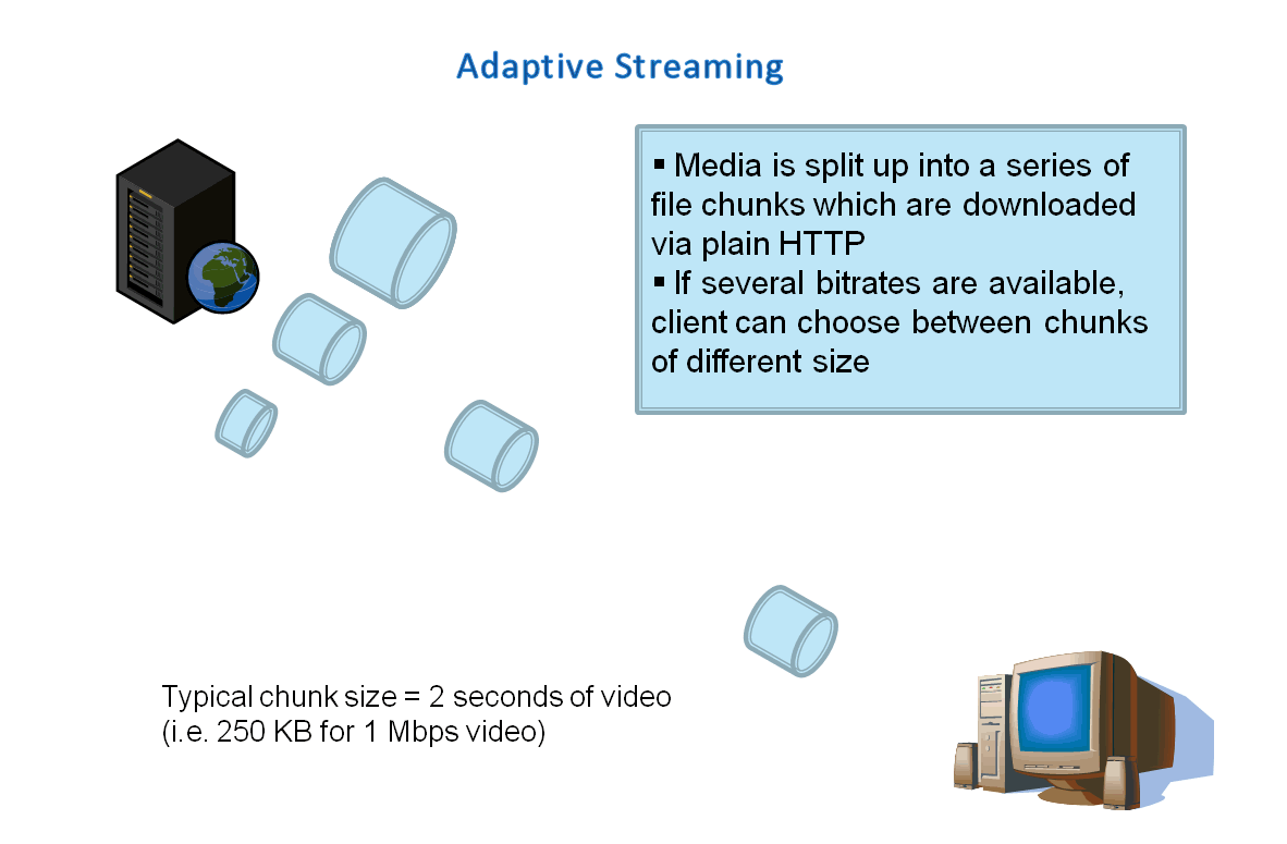 Adaptive streaming is a hybrid media delivery method